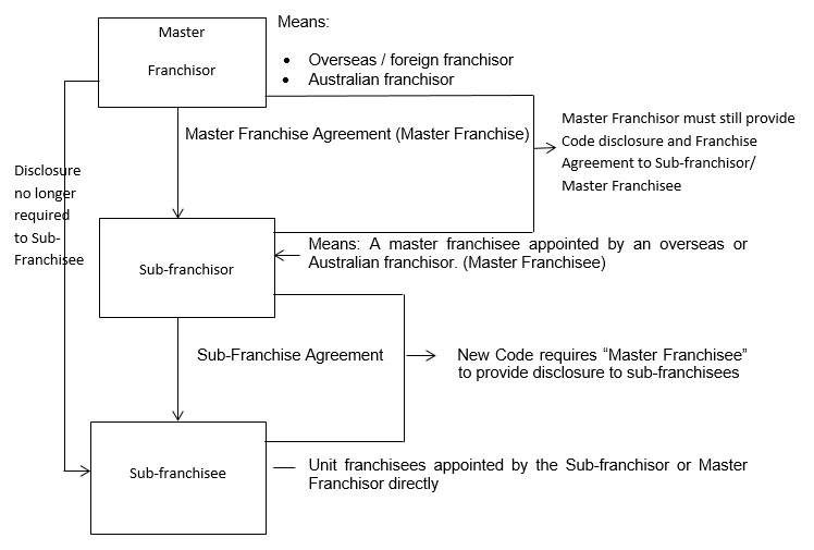 Overseas  Foreign Franchisors And The New Australian Franchising